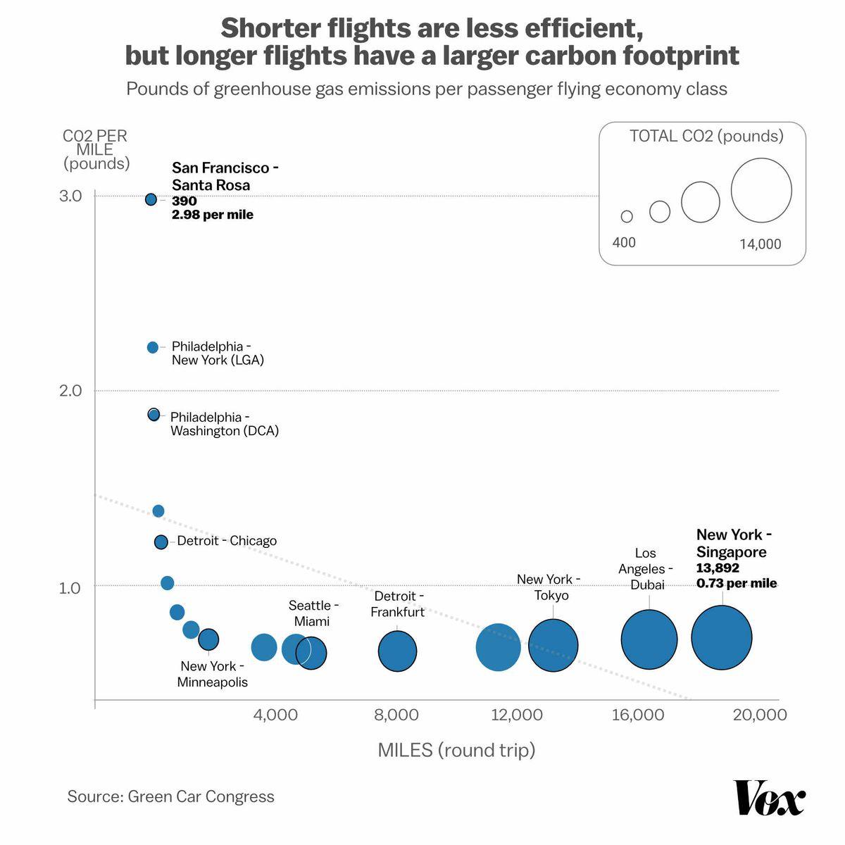 Graphic showing pounds of Co2 emission per passenger: shorter flights are less efficient, but longer flights have a larger carbon footprint