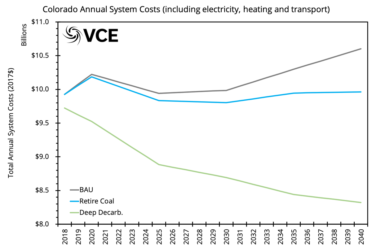 CO system costs
