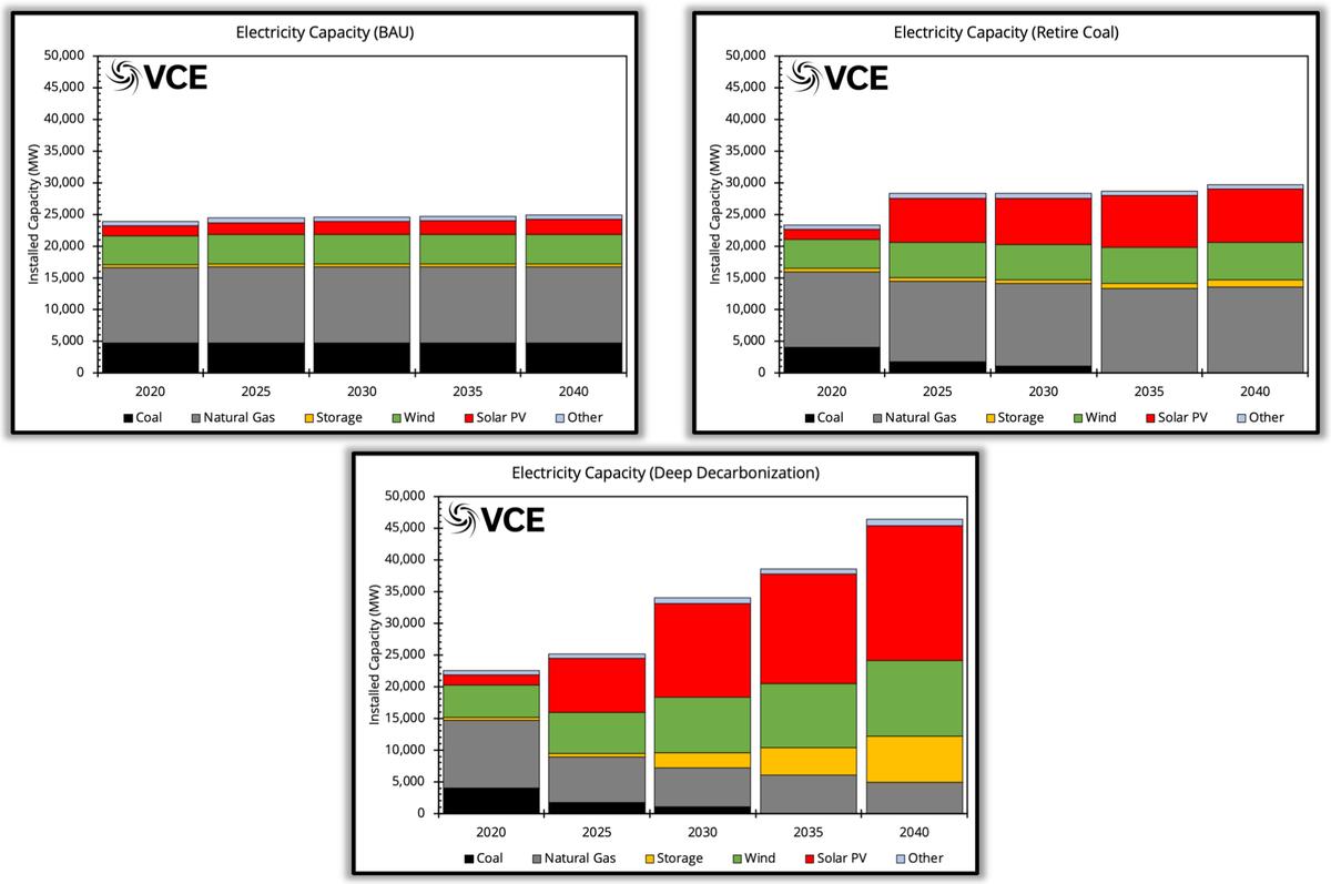 CO power capacity