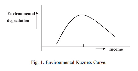 An example of the Environmental Kuznets Curve
