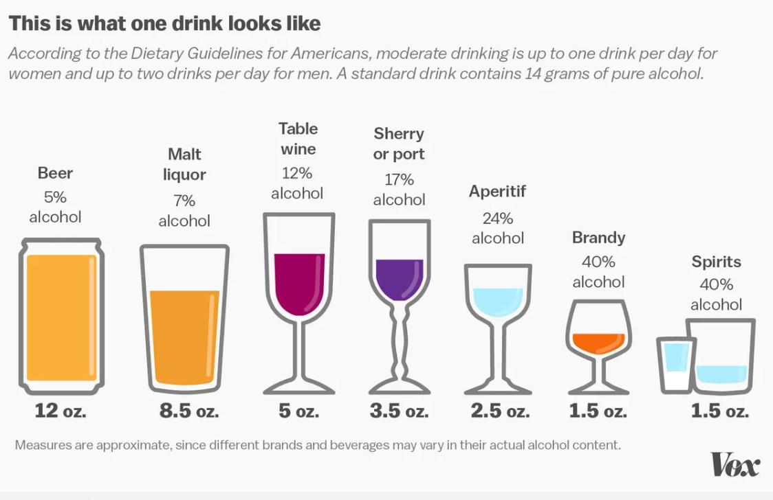 alcohol chart