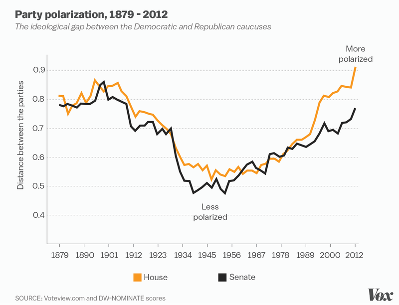 polarization congress