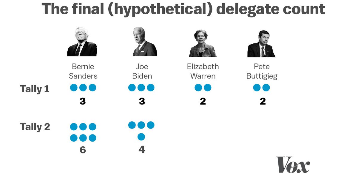 In this data visualization, the second hypothetical delegate count is shown. Bernie Sanders has won six delegates and Joe Biden have won four.