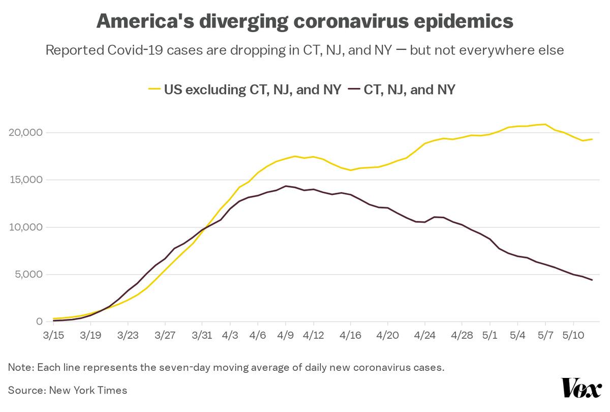 A chart of America's diverging coronavirus epidemics.