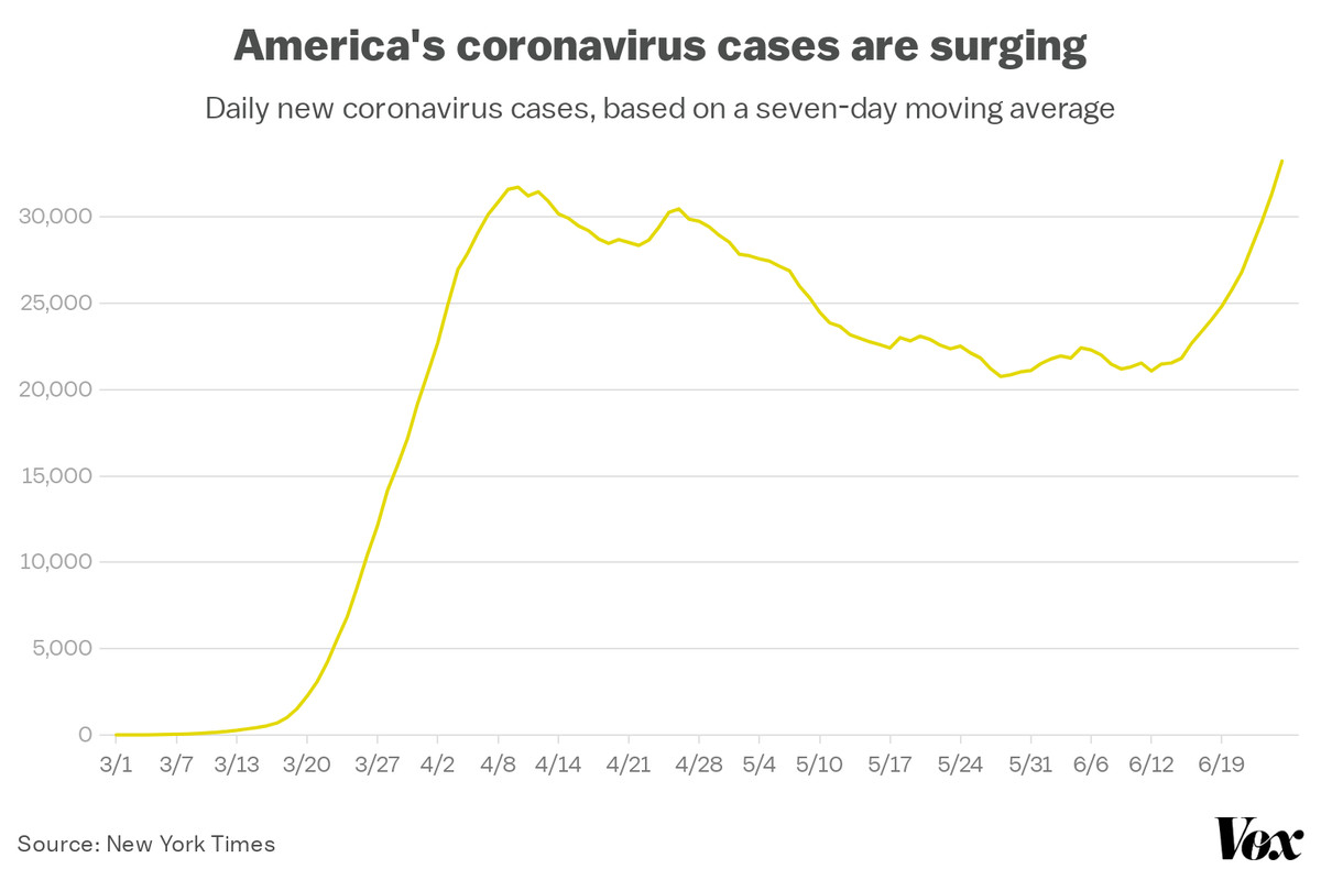 A chart showing daily new coronavirus cases in the US.