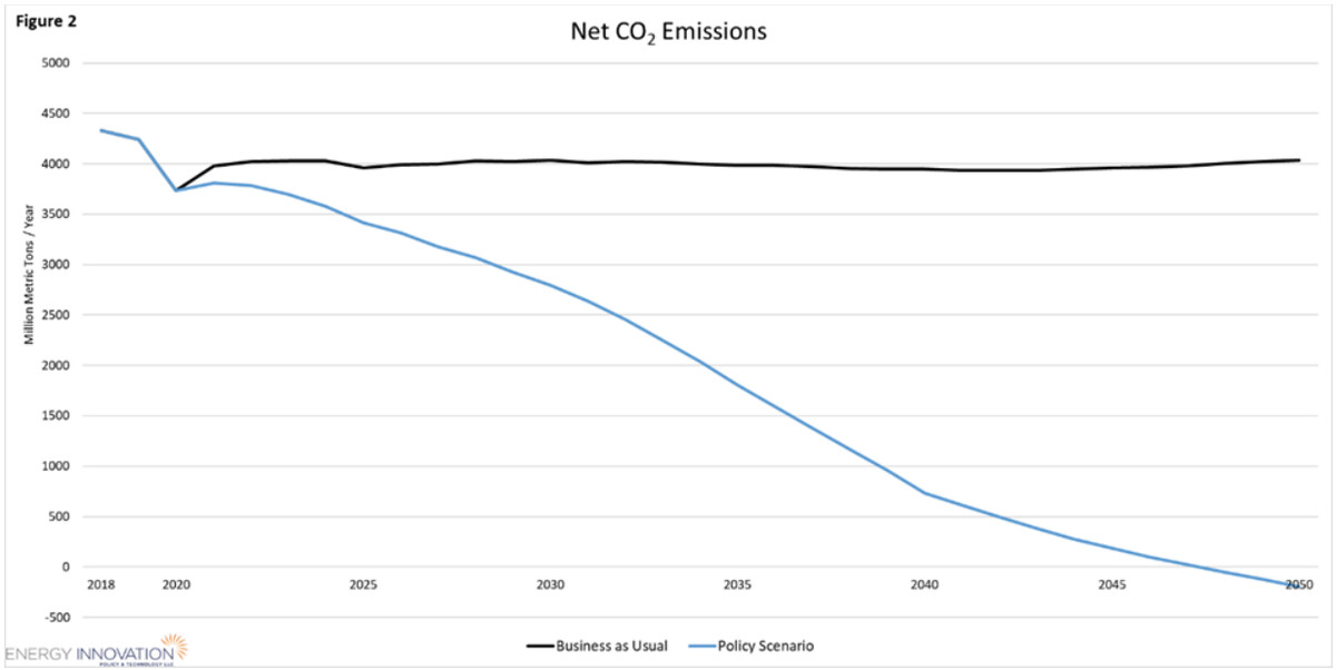 House Select Committee on the Climate Crisis plan CO2 reductions.