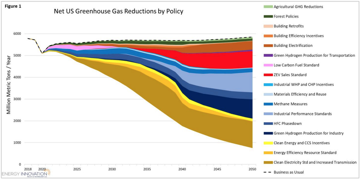 House Select Committee on the Climate Crisis plan reductions.