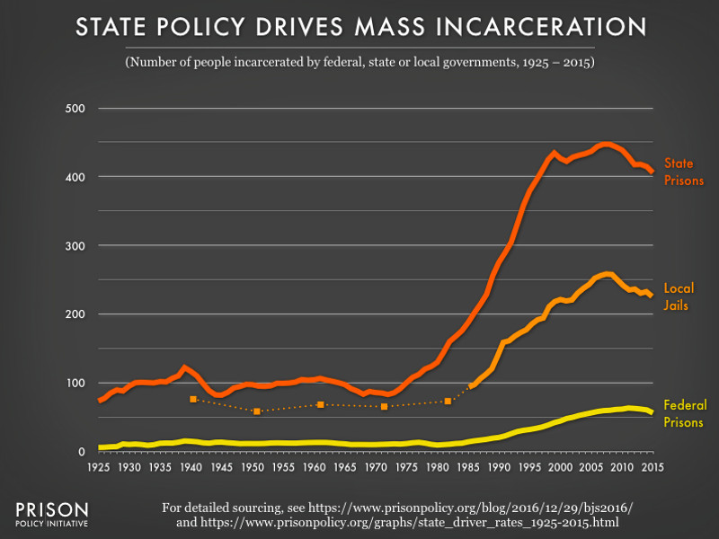A chart showing incarceration rates in the US, from 1925 to 2015.